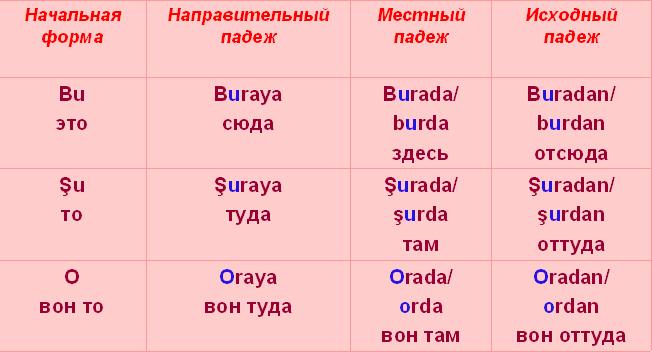 http://turkceogreniyoruz.narod.ru/busuo.PNG