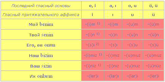 http://turkceogreniyoruz.narod.ru/rodpadej.PNG
